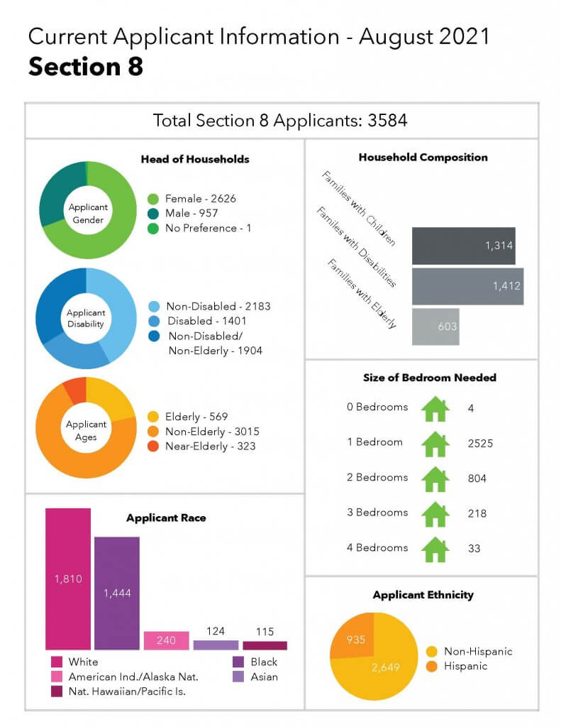 charts for Section 8 applicants